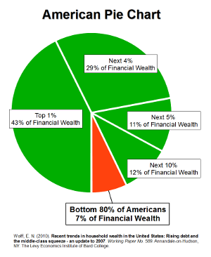financial_wealth_pie_chart