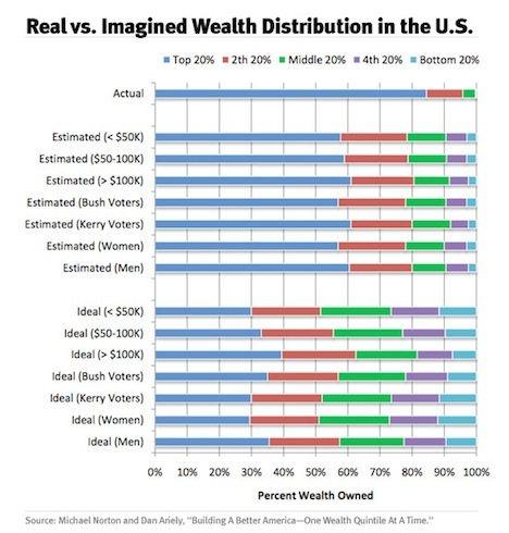 post_full_1285695177Realvs.ImaginedWealthDistributionintheU